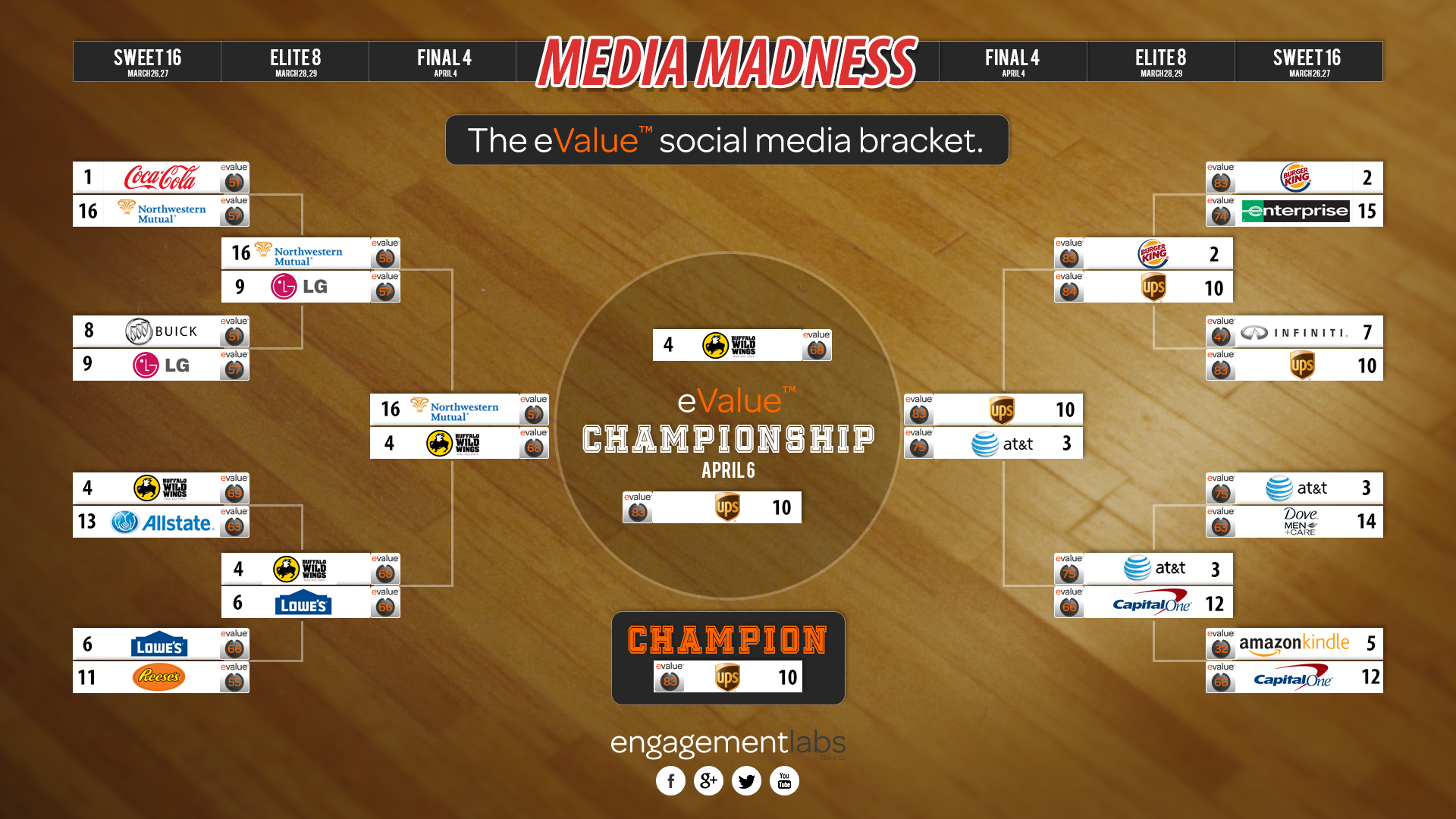 eValue Media Madness 2015 Bracket - NCAA Tournament Sponsors | engagementlabs.com