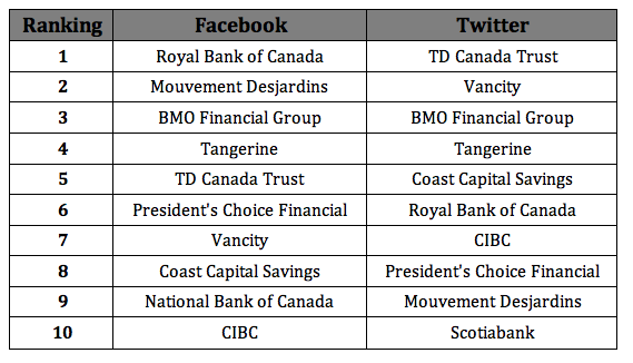 Four Of Canada S Gest Banks Have Landed Among The Top 10 In A Global Ranking Strongest Although Two Them Seen Their Rankings Slip