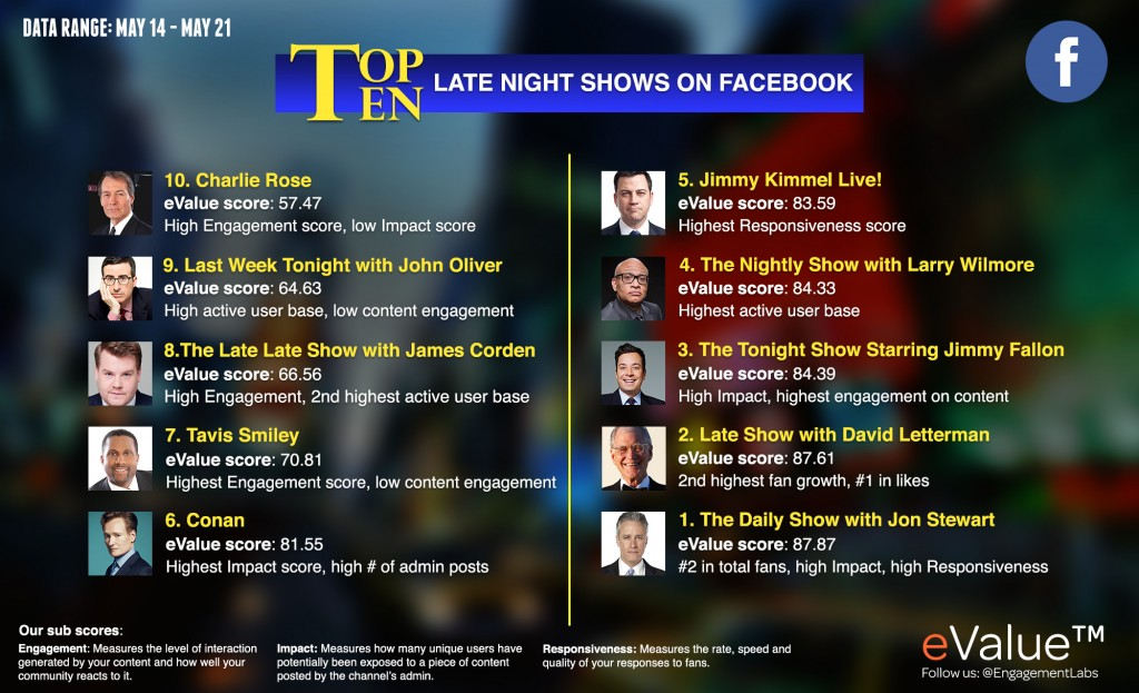 Facebook   Data Range: May 14-21