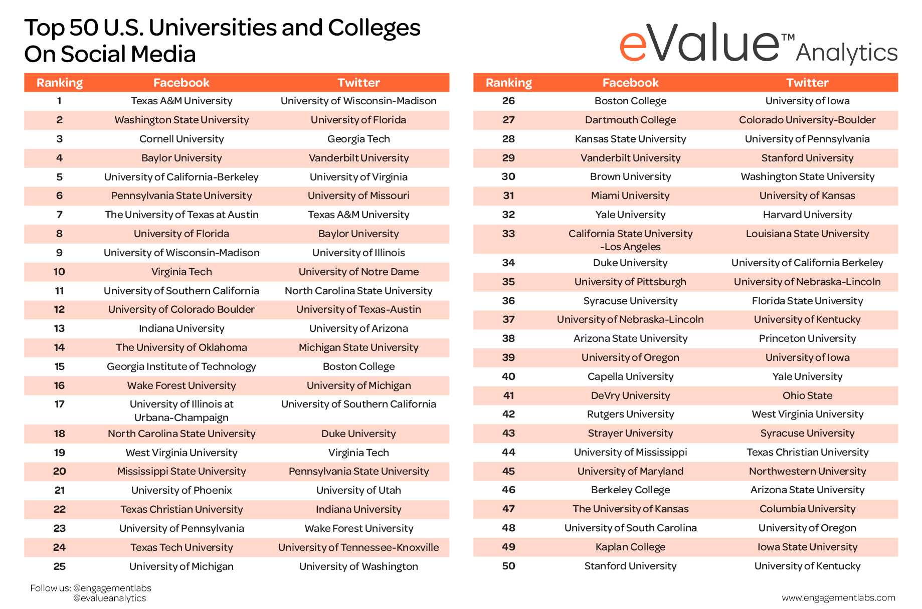 Top American Universities >> Which U S Colleges And Universities Graduate With Honors In Social