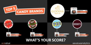 evalueanalytics_top5_candy_brands-twitter-copy-1