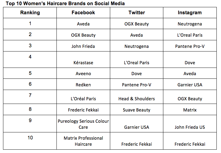 ... released data rankings of the top women's US beauty brands in the haircare, skincare and makeup categories on social media, which includes Facebook, ...