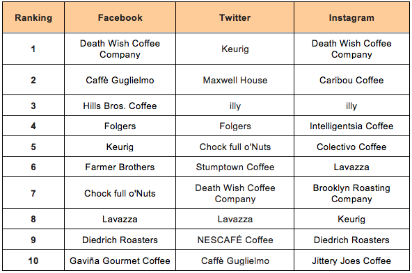 Which Coffee Companies Have the Right Social Media Blend ...