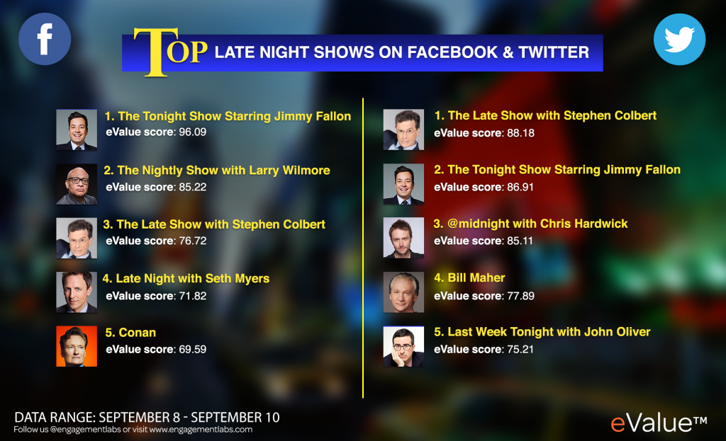 Top Late Night TV Shows