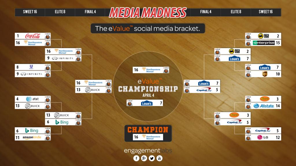 Media Madness Championship