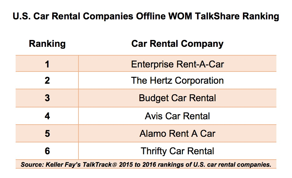 Top Rental Car Companies By Revenue