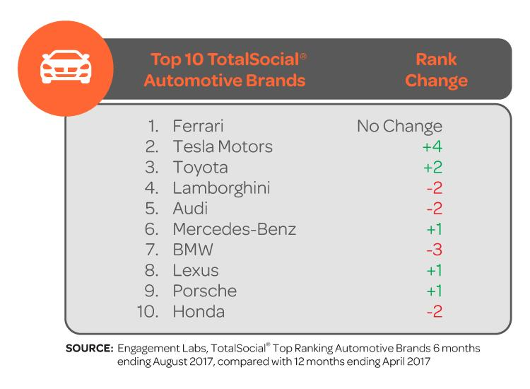 Previously Ranked At Six Consumer Engagement For Tesla Climbed Along With Its Stock Price During This Period As The Company Rolled Out First