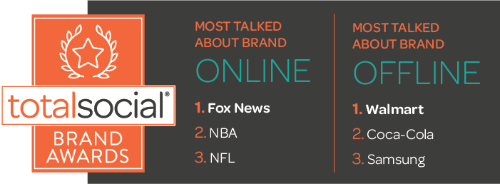 Walmart and Fox News, Dominating Consumer Conversations, Named Most  Talked About Brands