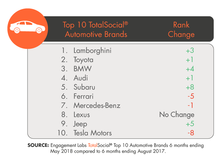 Bmw Another Brand Which Saw An Increase In Online Sentiment And Influence Ped Up To Third Place The Top Ten From Its Previous Ranking As Number