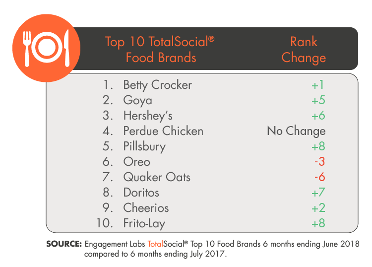 Top 10 TotalSocial Food Brands by Engagement Labs