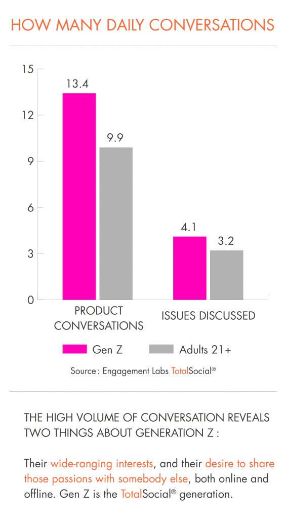 How Many Daily Conversations- Gen Z Report by Engagement Labs
