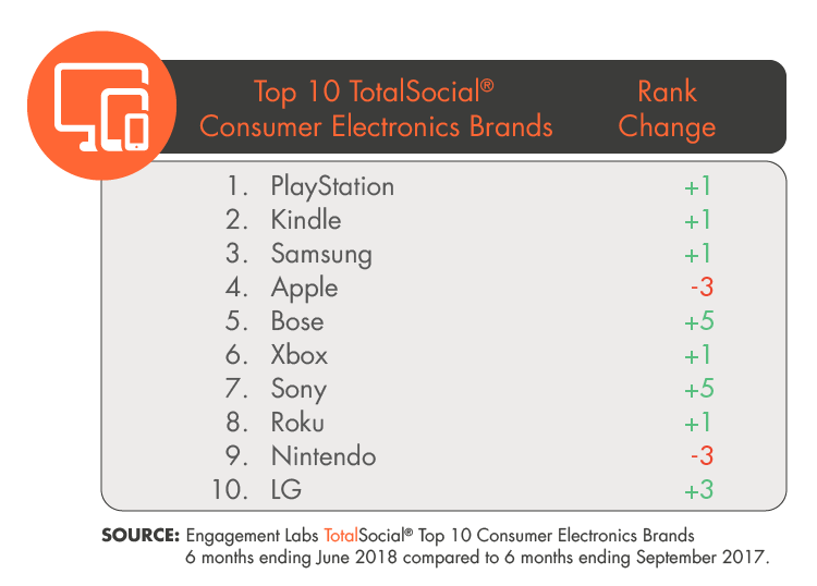 Top 10 TotalSocial Consumer Electronics Brands in Social Influence