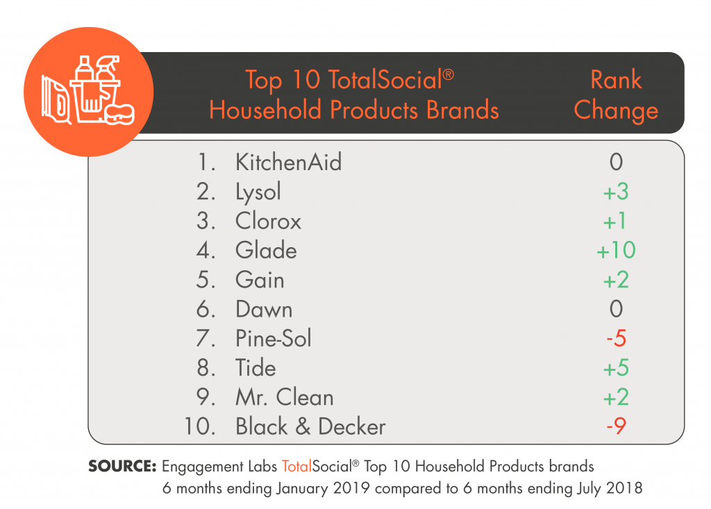 TotalSocial® Ranking of Top Household Products Brands