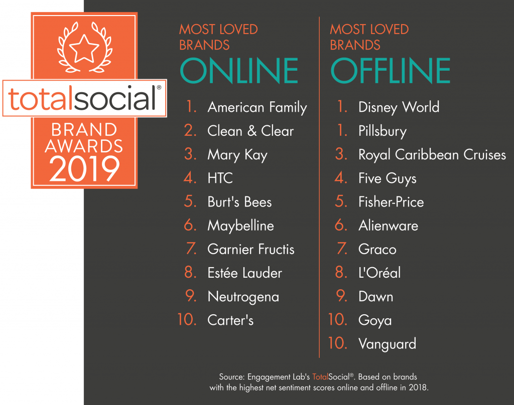 2019 TotalSocial MOST LOVED BRANDS