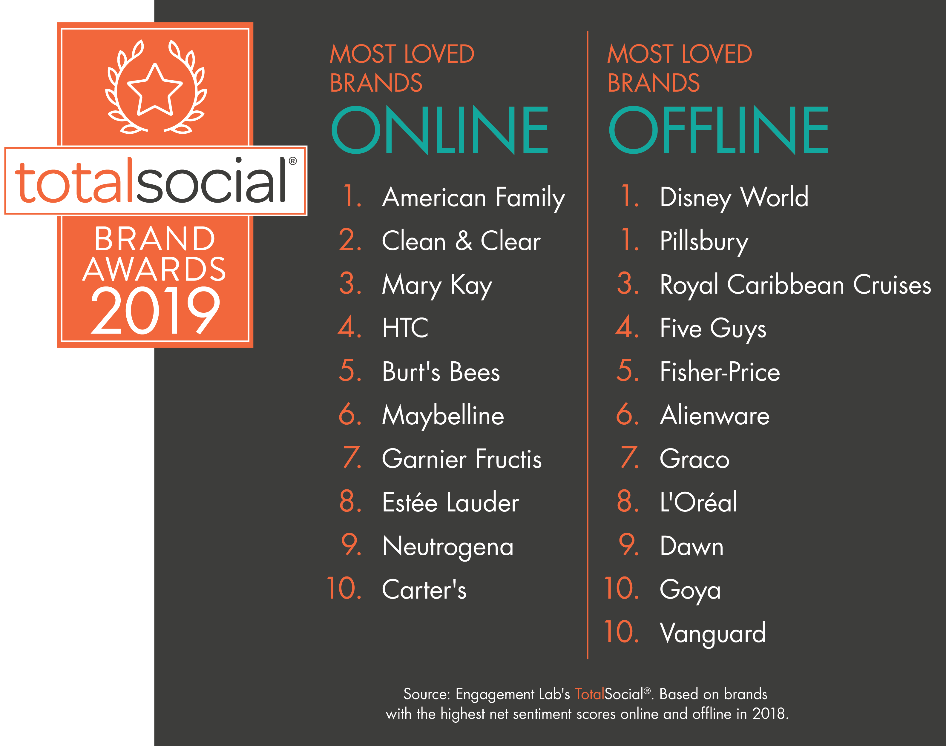 The Nation's Most Loved Social Brands Revealed Through Consumer Conversations