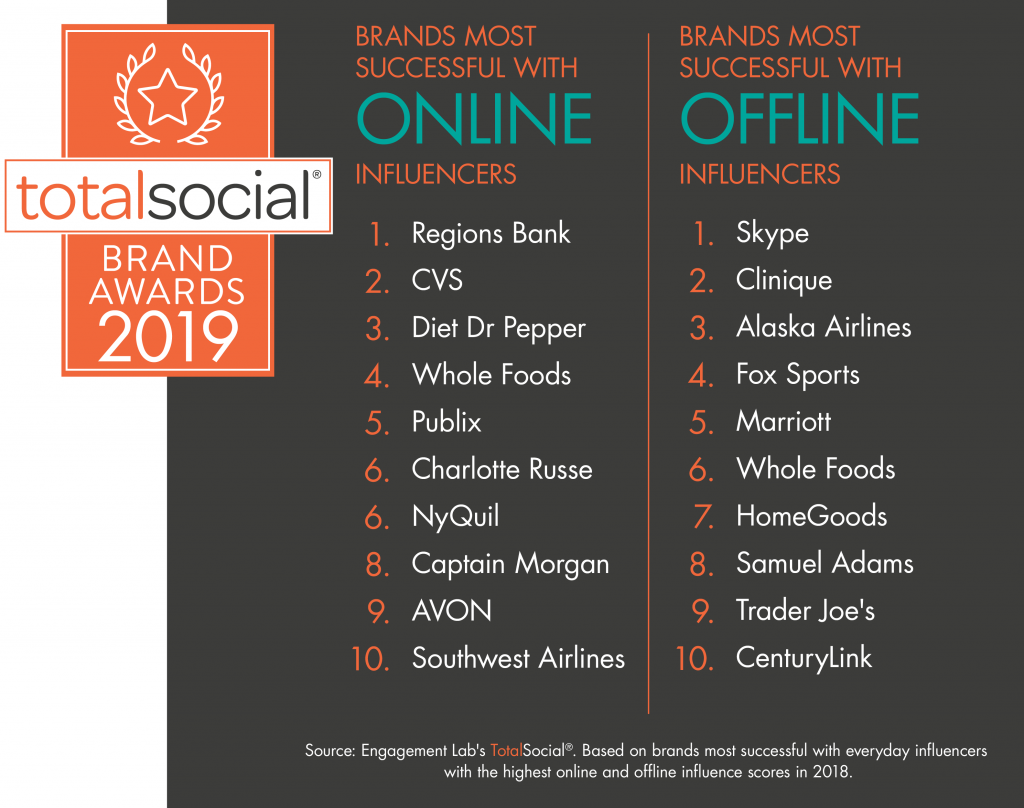 Most Successful Brands in Activating Influential Consumers in 2019 TotalSocial® Brand Awards
