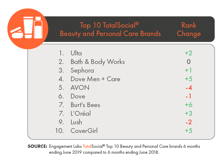 Ulta Moves to the Number One Spot of Engagement Labs' TotalSocial® Ranking of Top Beauty and Personal Care Brands