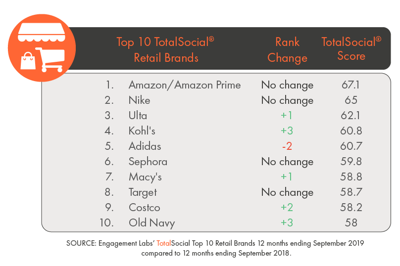 Amazon and Nike Retain Social Influence Leadership in a Strong Category