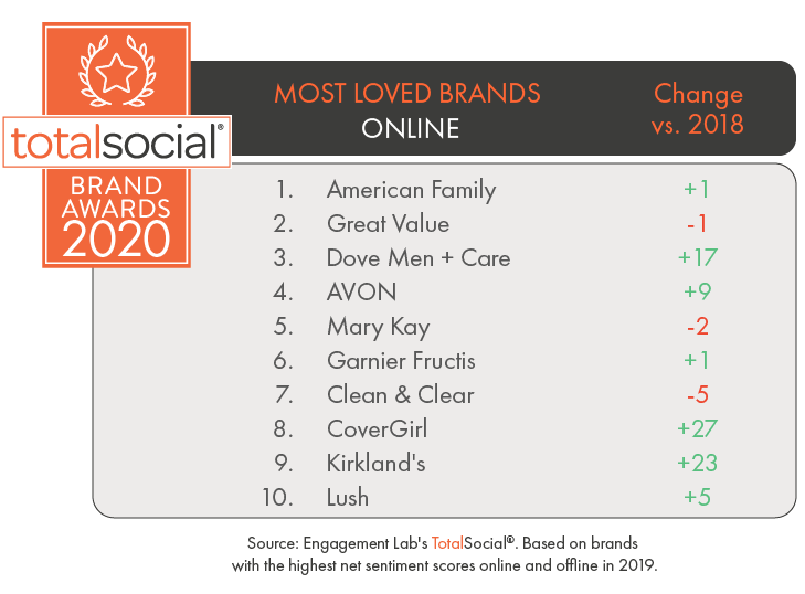 TotalSocial Brand Awards 2020 - Most Loved Brands Online