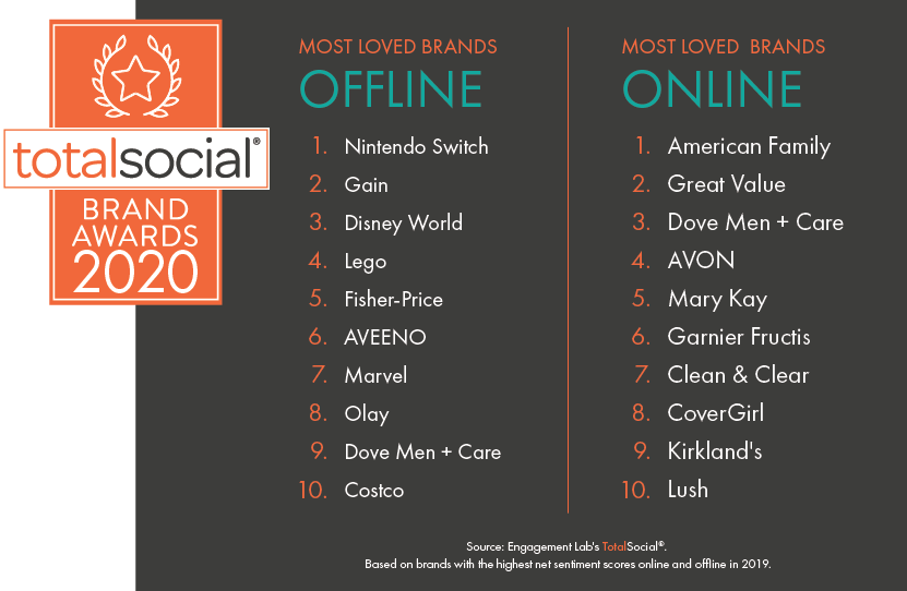 Consumer Conversations Reveal Big Differences In Most Loved Brands Online and Offline