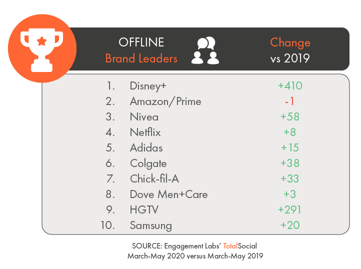 Disney+ Surges from Last to First in Offline Conversation Amid Pandemic