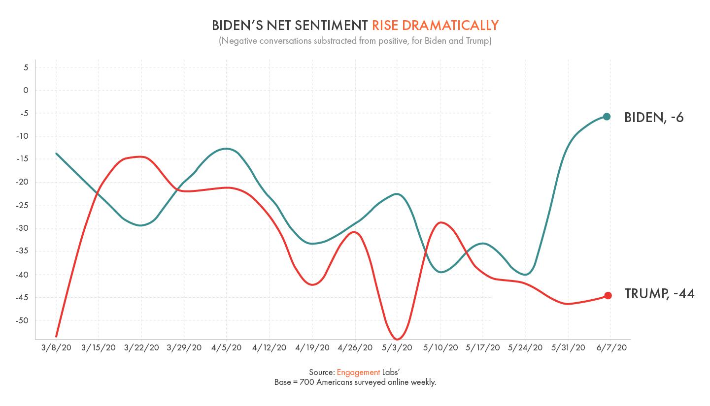 Biden Expands New Lead in Conversation Sentiment