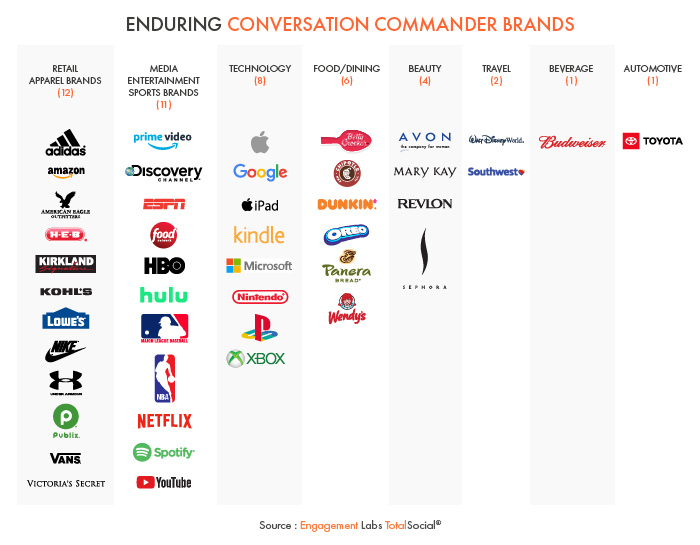 "The ""Conversation Commander"" Brands that Excel at Offline and Online Social Influence"
